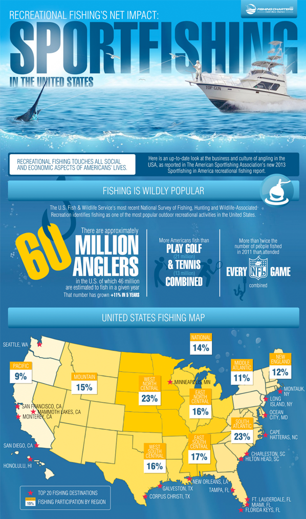 Sportfishing in the United States
